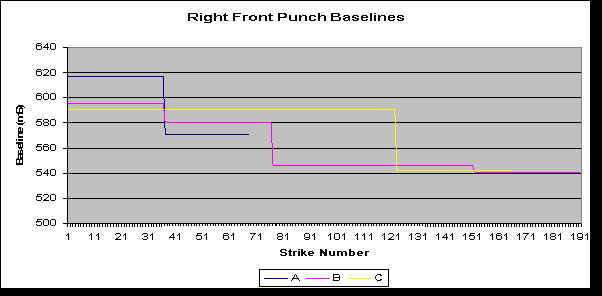 right front punch times baselines